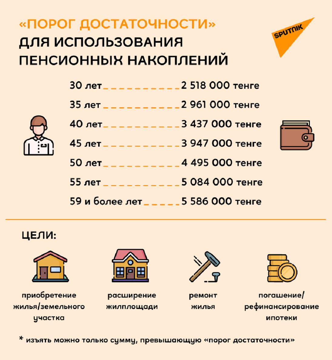 Пенсионные накопления как получить до пенсии льготы предпенсионного возраста в липецке