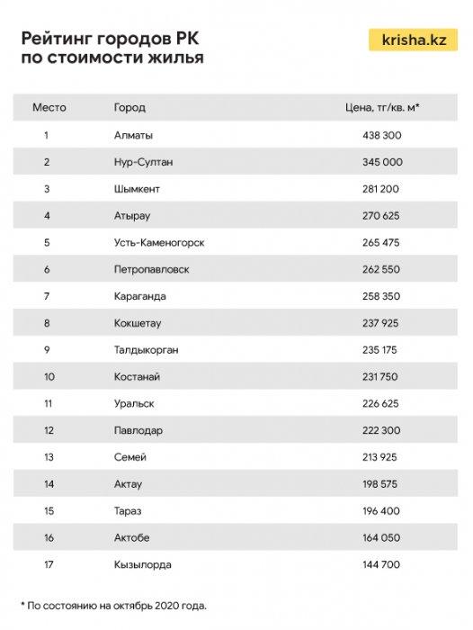 Актау занимает четвёртую строчку в стране с самыми дешёвыми ценами на квартиры