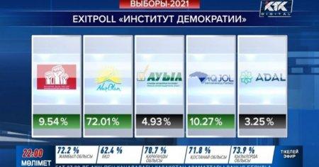 Кто победил на выборах: появились результаты