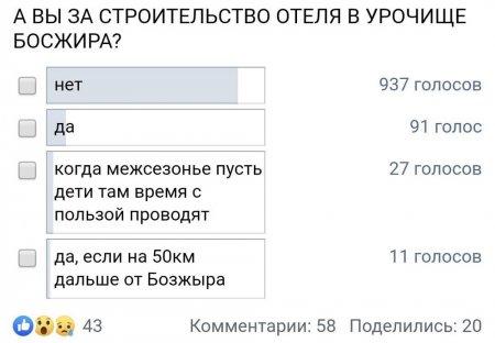 Результаты опроса! Более 70 процентов читателей «Лады» проголосовали против строительства на Бозжыре