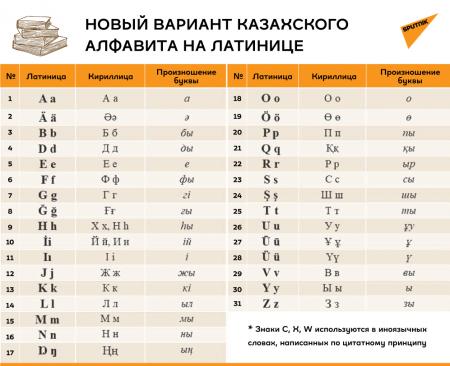 Правила написания фамилий латиницей разработают в 2021 году в Казахстане