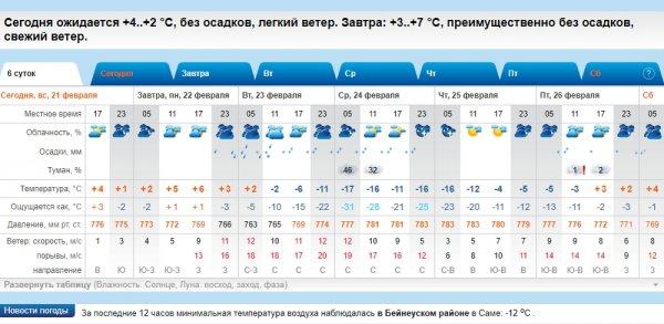 Резкое похолодание прогнозируют в Актау