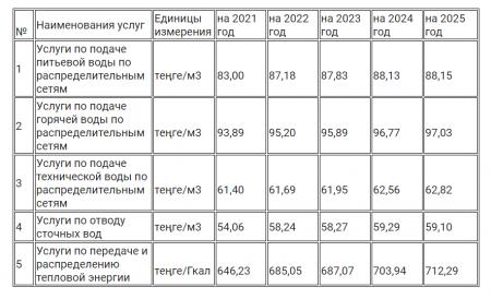 «Каспий жылу, су арнасы» утвердили тарифы до 2025 года