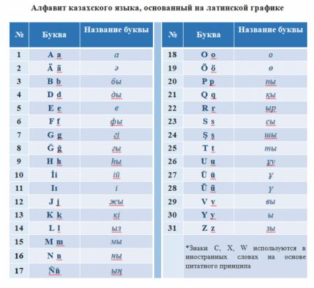 Новый алфавит казахского языка на латинице утвердят в Казахстане