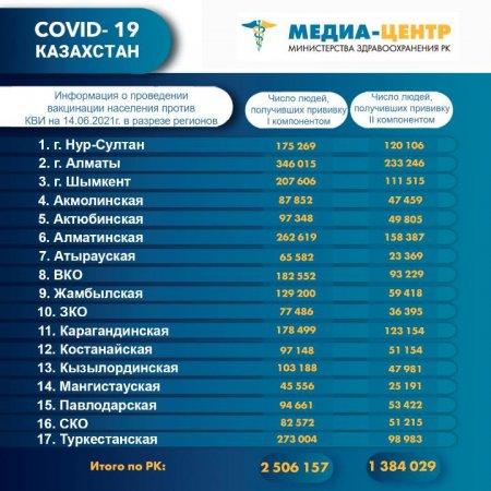 В Мангистау вакцину получили менее 10 процентов населения