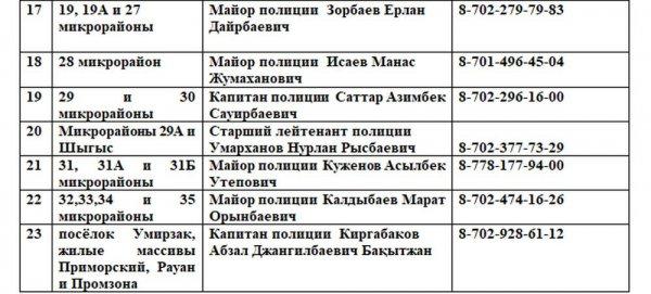 Опубликованы телефонные номера участковых полицейских Актау