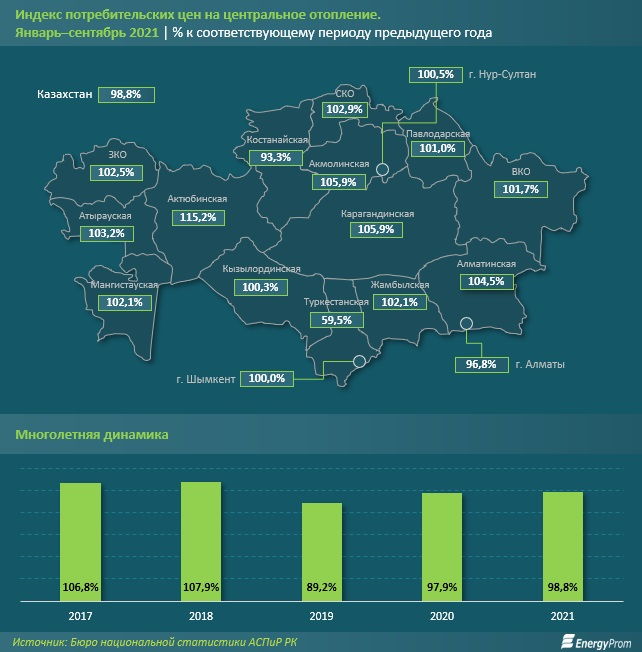 Аналитики: В Актау зафиксирован тариф ниже среднего на центральное отопление по сравнению с другими регионами